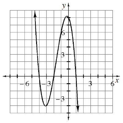 Continuous, curved graph, decreasing from top left, turning at the following approximate points: valley at (negative 3, comma negative 4), summit at (negative 0.5, comma 8), then falling, down & right, with x intercepts at negative 4, negative 2, & 1, & y intercept at 8.