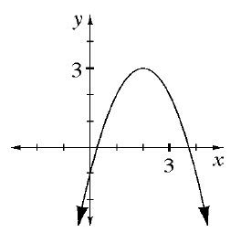 A upside down parabola where the vertex is at (2, comma 3).