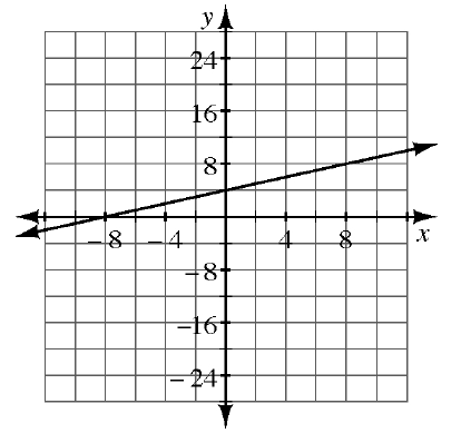 A 4 quadrant coordinate graph with a line going through the points (negative 8, comma 0) and (8, comma 8).
