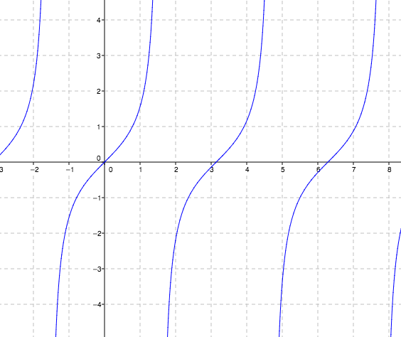 Repeating increasing curves, with first visible curve, contained within vertical asymptotes, negative pi halves & pi halves, changing from opening down, to opening up, at the origin. Additional visible curves cross the x axis at pi & 2 pi.