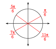 Circle, centered at the origin, with 2 additional red diameters, between opposite points in the four quadrants, labeled as follows: first, pi sixths, second, 5 pi sixths, third, 7 pi sixths, fourth, 11 pi sixths.