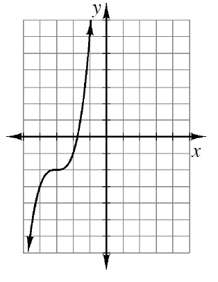 Increasing curve, rises quickly, flattens out as it passes through the point (negative 3, comma negative 2), and then rises quickly again.