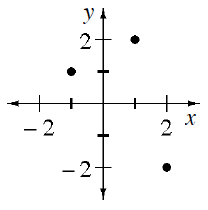 Coordinate plane with discrete points, (negative 1, comma 1), (1, comma 2), (2, comma negative 2).