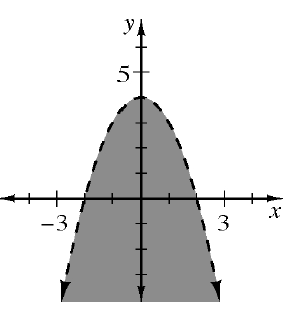 A dashed line, downward facing parabola, shaded below the parabola, vertex (0, comma 4), and points at (negative 2, comma 0), and  (2, comma 0).