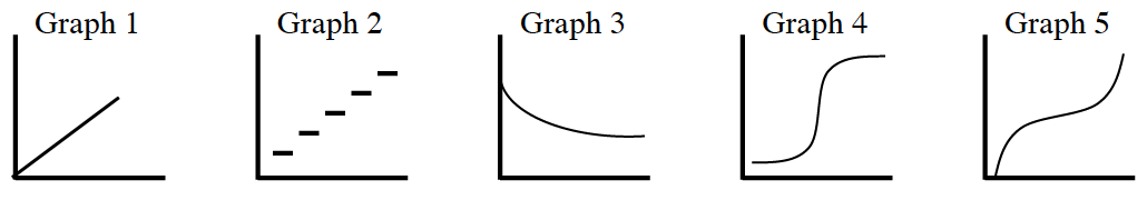 1-64c Growth of a baby in the womb graphs 1 through 5