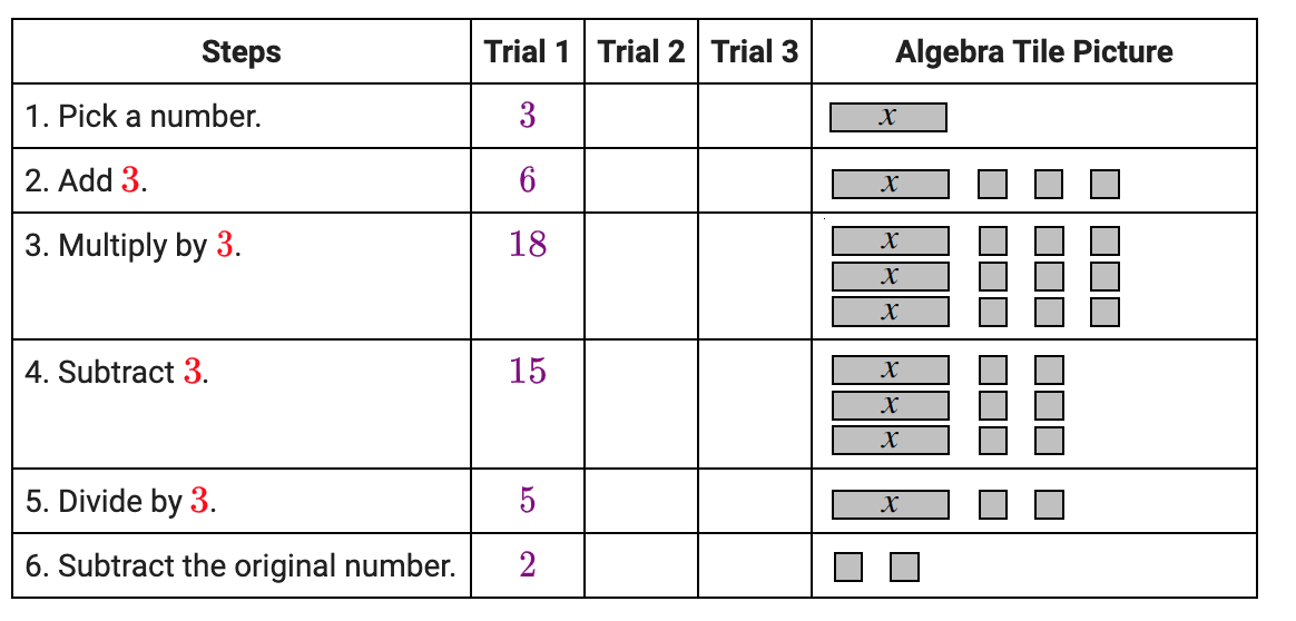 The second column of the table, now says: Trial 1, 3, 6, 18, 15, 5, 2.