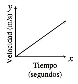 Gráfico en el primer cuadrante; eje x rotulado Tiempo en segundos, eje ye rotulado Velocidad en metros por segundo. Hay una recta creciente que empieza en el origen.