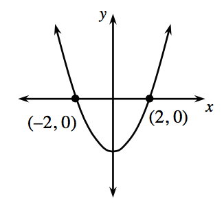 Parábola que se abre hacia arriba, con el vértice en el eje ye negativo, y que pasa por los puntos (menos 2 coma 0) y (2 coma 0).