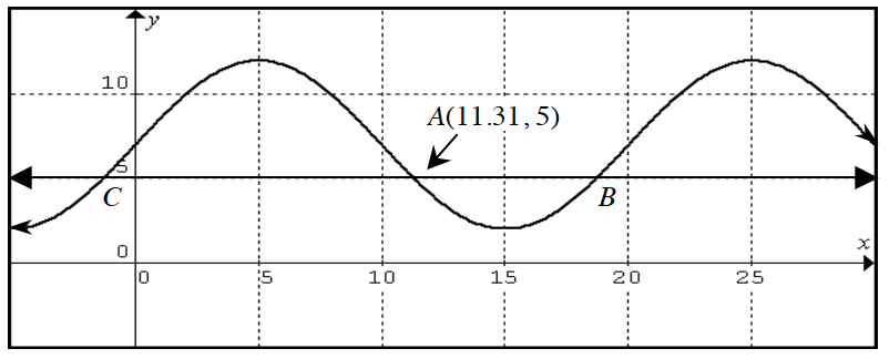 First quadrant periodic curve, x axis scaled from 0 to 3, with 3 visible turning points, at (5, comma 12), (15, comma 2.5), & (25, comma 12), & hoirzontal line at y =5, first intersection of horizontal with curve at labeled point A, 11.31, comma 5), and at second intersection labeled, B.