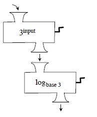 2 stacked functions machines, output for the first is the input for the second, rule for first, 3 raised to the input, rule for the second, log base 3.