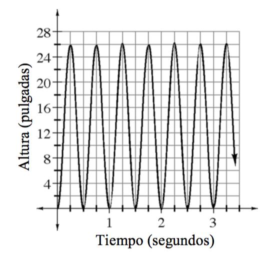 Gráfico en el primer cuadrante; eje x rotulado Tiempo en segundos, eje ye rotulado Altura en pulgadas. Curva ondulada repetitiva, primeros puntos altos y bajos visibles: (0.25 coma 26) y (0.5 coma 0), continuando con ese patrón.