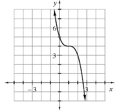 Decreasing cubic function, centered at the point (1, comma 4), passing through the points (0, comma 5), & (2, comma 3).