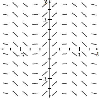 Coordinate plane, 10 columns of 10 short segments, each column with same slope at given x values, as follows, @ negative 4.5, slope of negative 1 fourth, @ negative 3.5, slope of negative 1, @ negative 2.5, slope of negative 2 thirds, @ negative 1.5, slope of 0, @ negative 0.5, slope of 1, @ 0.5, slope of 1, @ 1.5, slope of 0, @ 2.5, slope of negative 2 thirds, @ 3.5, slope of negative 1, @ 4.5, slope of negative 1 fourth. Your teacher can provide you with a model.