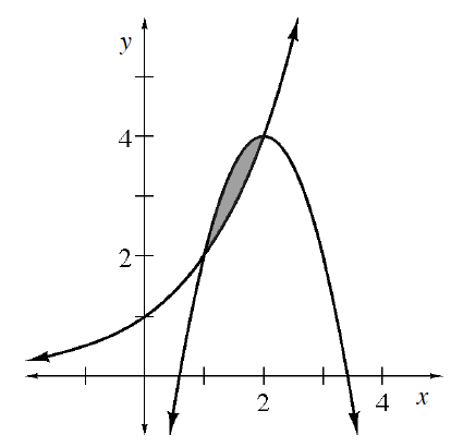 Downward parabola, vertex at (2, comma 4), intersects increasing exponential curve at (1, comma 2), (2, comma 4), region below parabola, above curve, & between intersection points shaded.