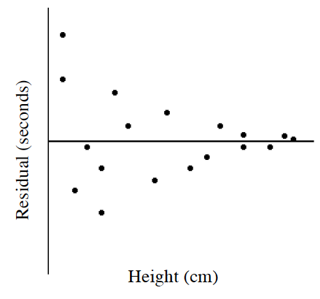 A residual plot with X axis labeled as Height in centimeters and Y axis labeled Residuals in seconds. The points on the left are spread away from the X axis. Moving to the right, the points cluster closer to the X axis until they are just above and below the axis on the right. Your teacher will provide you with a model of this graph.