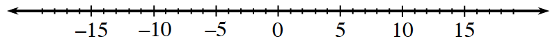 A number line, with marks labeled as follows: negative 15, negative 10, negative 5, 0, 5, 10, 15.