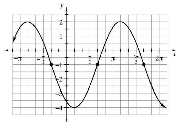 Repeating wave curve, first visible high & low points: (negative 5 pi sixths, comma 2) & (pi sixths, comma negative 4), continuing to repeat the wave, with the following highlighted points: (negative pi thirds, comma negative 1),  (2 pi thirds, comma negative 1), & (5 pi thirds, comma negative 1).