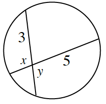 Two chords intersect inside a circle, with the parts of the chords, labeled, relative to the intersection, as follows: top left, 3, bottom left, x, top right, 5, bottom right, y.