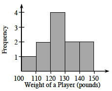 A histogram, x axis labeled, Weight of a Player in pounds, scaled by tens, in equal segments, from 100 to 150. Y axis labeled, frequency. Starting at the left, each segment has the following bar heights: 1, 2, 4, 2, and 2.