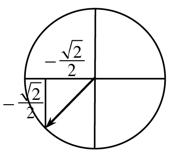Unit Circle, right triangle in third quadrant, labeled as follows: horizontal & vertical leg, each, negative 1 half times square root of 2.