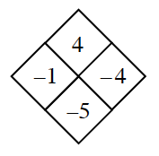 Diamond Problem. Left negative 1, Right negative 4,  Top 4 , Bottom negative 5