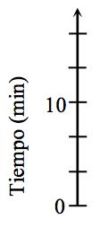 Un eje vertical rotulado Longitud, en centímetros, tiene 6 marcas rotuladas, de abajo hacia arriba, como sigue: primera, 0; cuarta, 10.