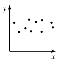 A first quadrant scatterplot where the points are  scattered, and no matter the location of the x values, the y values are in the center vertically.