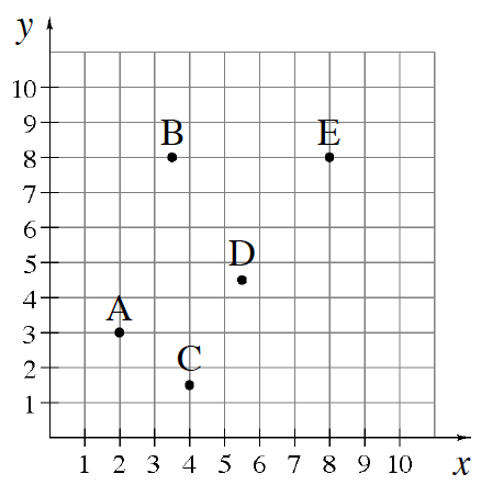 A first quadrant graph with points located as follows, relative to the origin: A is 3 up and 2 right.  B is 3 right and 8 up. C is about 1.5 up and 4 right,  D is about 4.5 up and 5.5 right, and E is both 8 right and up.