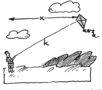 Person on ground on left, kite in air on right, string from person to kite labeled, k, horizontal distance from person to kite labeled, x.