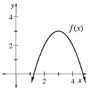 Downward parabola labeled, f of x, vertex at about (3, comma 3), passing through the x axis between 1 & 2, & between 4 & 5.