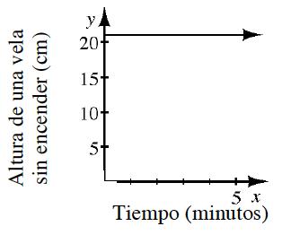 el gráfico de a