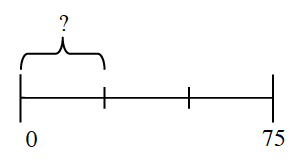A line segment from 0 to you 75, divided in 3 equal sections. A bracket enclosed the first section, labeled with a question mark.