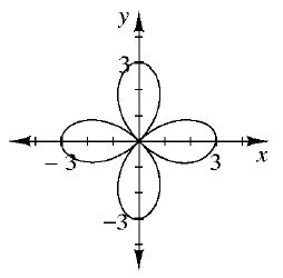 On a 4 quadrant coordinate plane the graph is an outline of a four petal flower centered at the origin with each extending 3 from the origin up, right, down, and left.