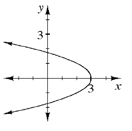 Sideways parabola, opening left, vertex at (3, comma 0), with arrows at ends pointing left & up, & left & down.