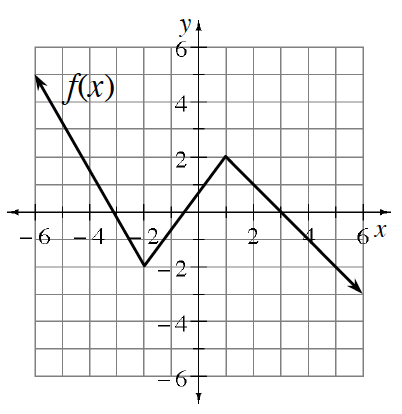 Piece wise function, deceasing from top left, passing through the point (negative 6, comma 5), to the point (negative 2, comma negative 2), then increasing to the point (1, comma 2), then decreasing through the point (6, comma negative 3).
