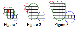 Added to the 3 tile pattern figures, 1 tile on top left, in each figure is circled in red. The centers, as follows, are each circled in green: Figure 1, 2 by 3 tiles, Figure 2, 3 by 4 tiles, Figure 3, 4 by 5 tiles. The bottom right tiles are circled in blue as follows: Figure 1, 1 tiles, Figure 2, 2 tiles, Figure 3, 3 tiles.