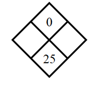 Diamond Problem. Left blank, Right blank, Top 0 , Bottom 25