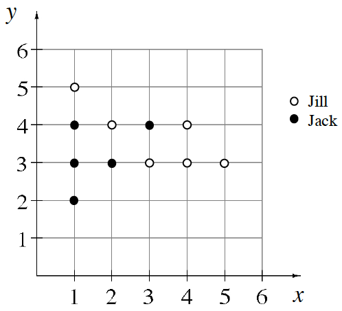 Location of points relative to the origin as follows: 3 of Jack's points are 1 right, with 1 each at 2, 3, and 4 up. Jill has 1 point 1 right and 5 up. On the line 2 right, Jack has a point at 3 up, and Jill at 4 up. On the line 3 right, Jill has a point 3 up, and Jack 4 up. On the line 4 right, Jill has 2 points, 3, and 4 up. Jill has her last point 5 right and 3 up.