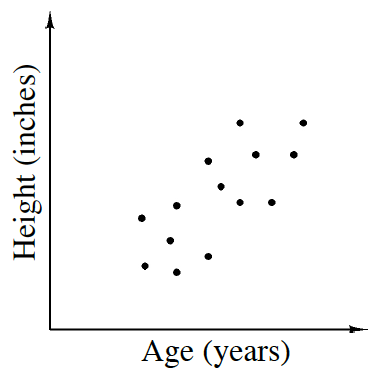 A scatter plot, x axis labeled, age in years, y axis labeled, height in inches. The points are scattered, with low x values, having low y values, and high x values, having high y values.