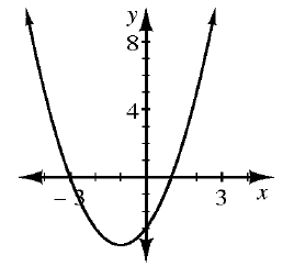 An upward parabola with vertex in the third quarter and going through the points (negative 3, comma 0), (0, comma negative 3), and (1, comma 0)