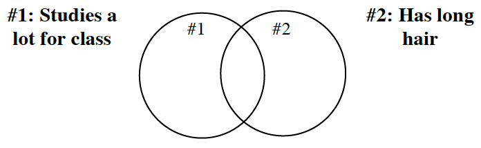 "Venn diagram. There are two circles that overlap. The first circle is labeled ""number 1: ""Studies a lot of for class"". The second circle is labeled, number 2, ""Has long hair""."