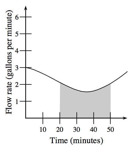 First quadrant graph, x axis labeled time (minutes), scaled from 0 to 50, y axis labeled flow rate (gallons per minute), with curve starting at (0, comma 3), decreasing, opening down, changing to opening up at (20, comma 2), turning at (35, comma 1.5). The region below the curve, above the x axis, & between x, = 20, and, x = 50, is shaded.