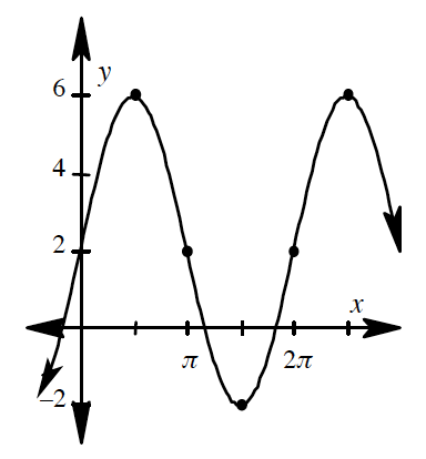 Periodic curve, x axis scaled from 0 to 2.5 pi, with 3 visible highlighted turning points at (1 half pi, comma 6), 3 halves pi, comma negative 2), & (5 halves pi, comma 6), and highlighted points at (pi, comma 2), & (2 pi, comma 2).