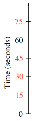 A vertical number line, titled Time (seconds), with 6 evenly spaced marks, labeled from bottom to top: 0, 15, 30, 45, 60, 75.