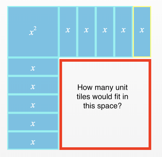 Large square, with 1 x squared tile aligned in the upper left corner, 5 vertical x tiles to the right of the x squared tile, 5 horizontal x tiles below the x squared tile, all aligned  on the left & top, and a squared, outlined in red. labeled, how many unit tiles would fit in this space?
