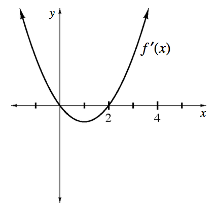 Upward parabola labeled, f prime of x, vertex at the point (1, comma negative 1, passing through the points (2, comma 0), & the origin.