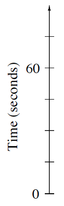 A vertical number line, titled Time (seconds), with 6 evenly spaced marks, labeled as follows: first, 0, fourth, 60, sixth, 100.