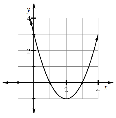 A upward parabola where the vertex is at (2, comma 1).