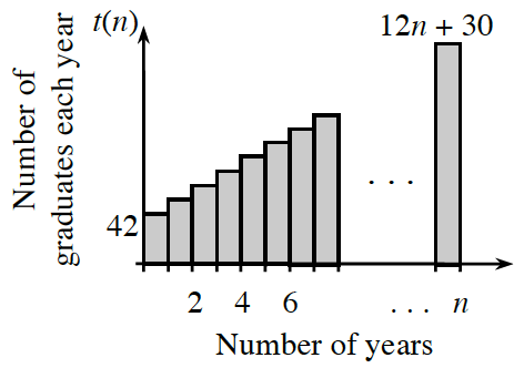 First quadrant graph, x axis labeled, number of years, y axis labeled, number of graduates each year, with multiple shaded bars, increasing at a constant rate, height of first bar, labeled, 42, height of last bar, 12 n + 30.