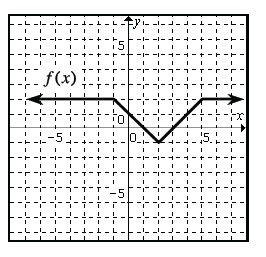 4 section continuous linear piecewise graph, labeled f of x, left horizontal coming from negative infinity at, y = 2, turning down at the point (negative 1, comma 2), turning up at the point (2 comma negative 1), turning horizontal at the point (5, comma 2).